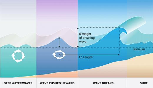 how-waves-break