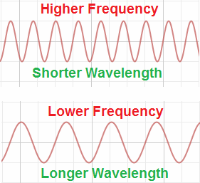 frequency-wavelength-image1